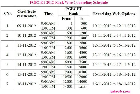 Jntu Mba 2st Sem Results 2014 Manabadi by Counselling Pgecet 2012 Counselling