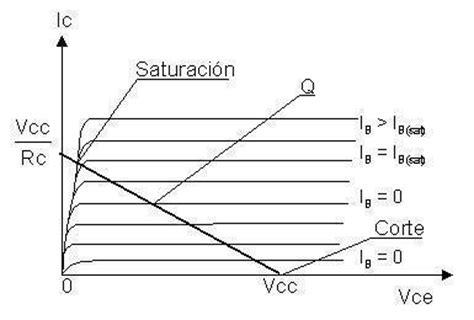 transistor pnp corte y saturacion transistores bipolares electr 243 nica gonzalo boscana