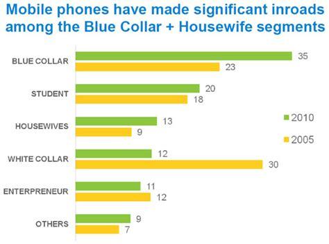 Handphone Pixel Di Indonesia Perkembangan Pasar Handphone Di Indonesia Dari Tahun 2005 Hingga 2010