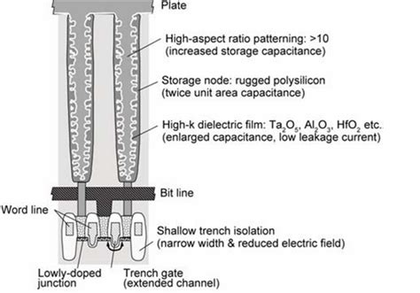 transistor increase memory transistor increase memory 28 images transistors ppt by behin dimension increase in metal