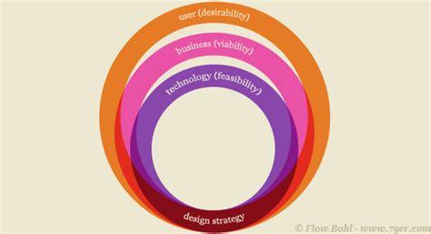 design expert desirability innovation can following a process help ux design