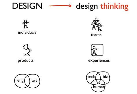design thinking leaders 7 best adaptive leadership images on pinterest design