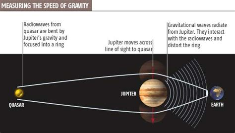 how do you measure the speed of light speed of gravity measurement revealed scientist