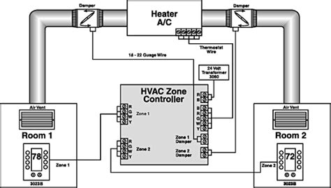 rcs 2 zones hvac controller for standard gas electric