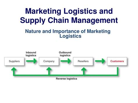 After Mba In Logistics And Supply Chain Management by Ppt Marketing Channels Delivering Customer Value