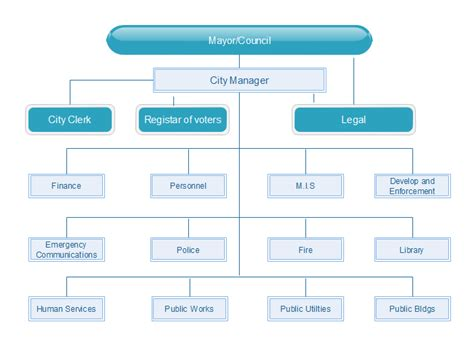 matrix structure diagram matrix structure diagram advantages disadvantages exles