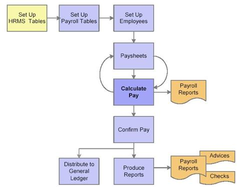 hr payroll process flowchart nandu s peoplesoft hcm world peoplesoft payroll for