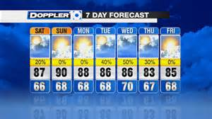 Weather Forcast Weekend Forecast Partly Humid With Highs Around 90