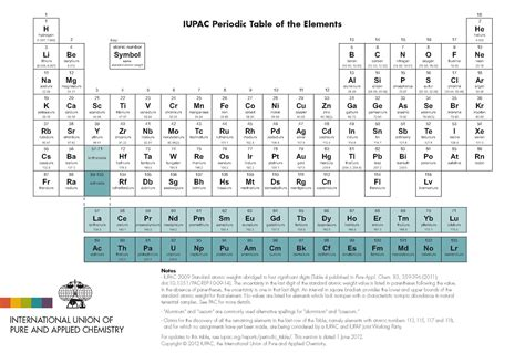 Periofic Table by The Periodic Table Total Lab Supplies
