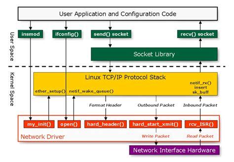 block diagram linux wiring diagram schemes