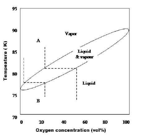 phase diagram for o2 oxygen and nitrogen phase diagram scientific diagram