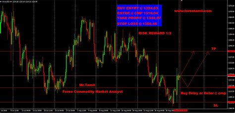 forex trading tutorial in mumbai chennai forex traders 171 succesvolle strategie 235 n voor