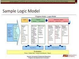 Logic Model Template Powerpoint by 36 Best Images About Planning On Templates For