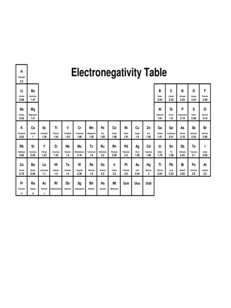 electronegativity chart template electronegativity chart 3 free templates in pdf word