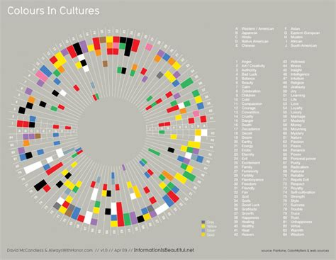 design is culture what colors mean in different cultures visual ly