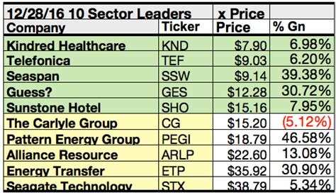 pattern energy carlyle sector leaders find vodafone top dog for december gains