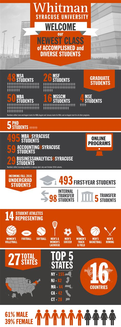 Syracuse Mba Class Profile by Fall 2016 Incoming Class Whitman Voices