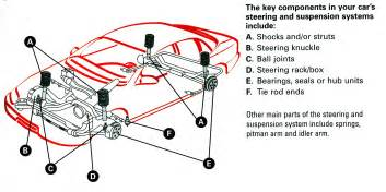 What Does Car Struts Look Like Shocks Worn Out How Can I Tell If My Shocks And Struts