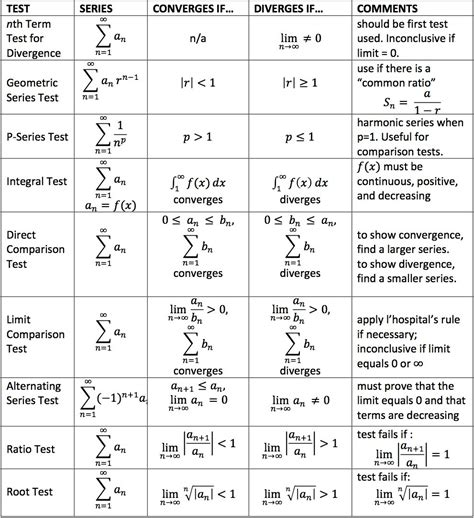 test serie numeriche ap calculus bc tests for convergence