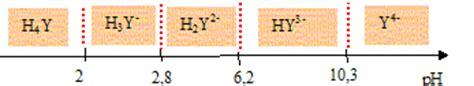 tracer un diagramme de prédominance composs azots edta cintique chimique concours mines 06
