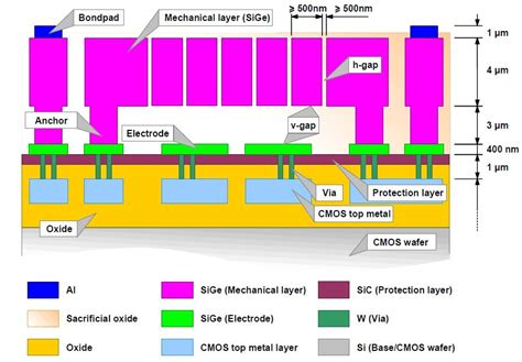 power diode cross section imec offers sige mems foundry service