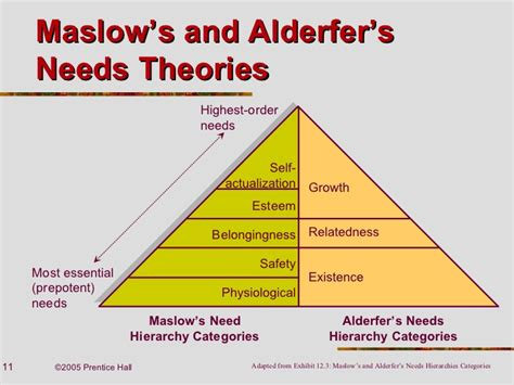 Maslow Vs Herzberg Essay by Relationship Between Maslow S Hierarchy Of Needs Theory