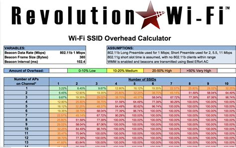 Overhead Calculation Spreadsheet by Why You Should Disable Lower Legacy Data Rates Divergent