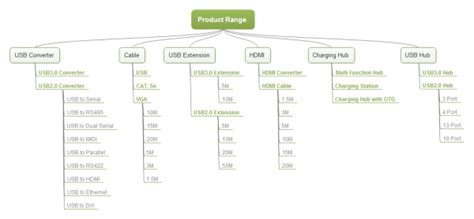 Product Tree Template make tree chart extremely quickly