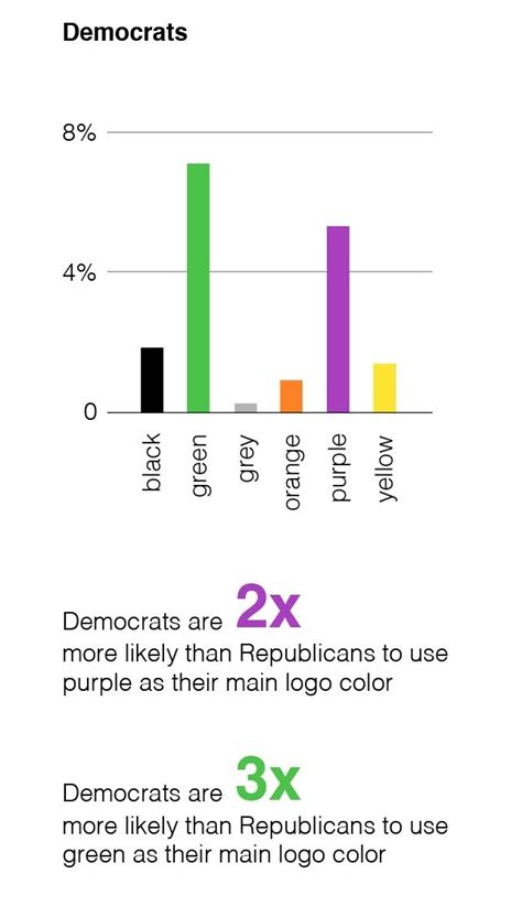 democrats color democrats vs republicans is not blue vs the of