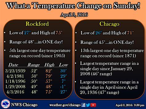 has the widest swings in temperature recent temperature swings are quite rare