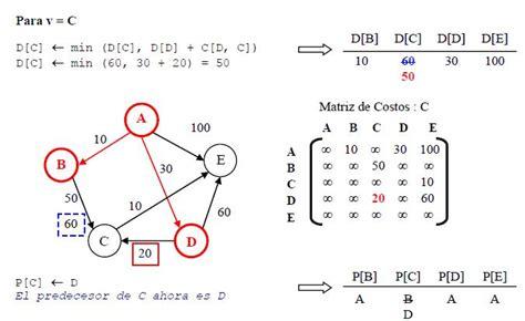 ordenamiento de cadenas en java algoritmo de dijkstra ecured