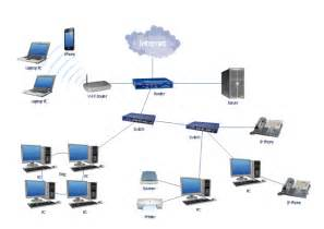 Lan topology diagram wireless router switch server scanner router