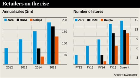 Hm Uniqlo Maine zara h m and uniqlo to keep steamrolling locals says macquarie afr
