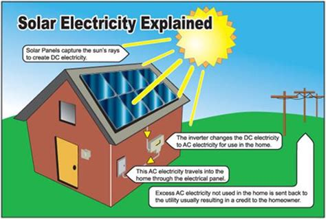 solar energy for dummies