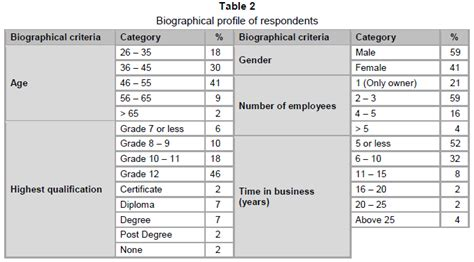 exle of biographical data exploring the management abilities of spaza shop owners in