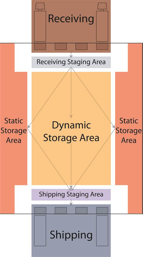 warehouse layout u flow warehouse product flow options reb storage systems