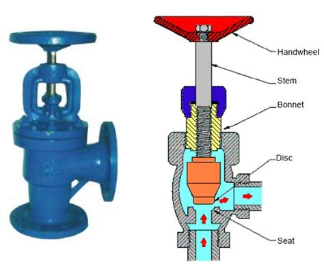angle seat valve flow direction engineering photos and articels engineering search