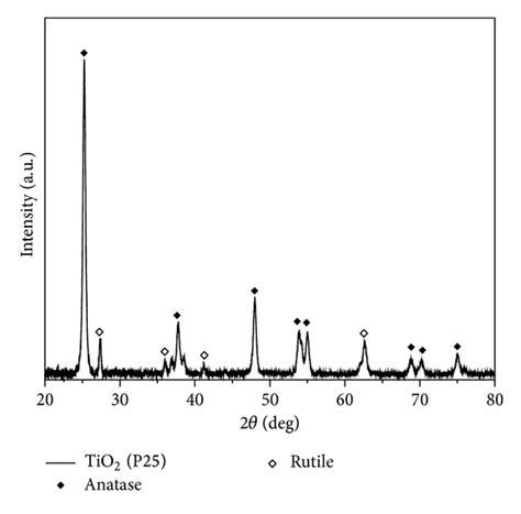 xrd pattern of rutile tio2 tio2 deposition on az31 magnesium alloy using plasma