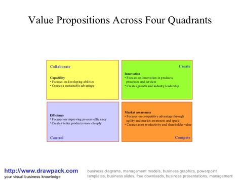 value matrix template value propositions matrix diagram