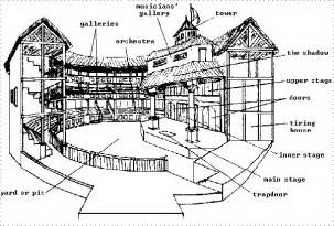 The Globe Theatre Outline by 26 Awesome Labeled Diagram Of The Globe Theatre