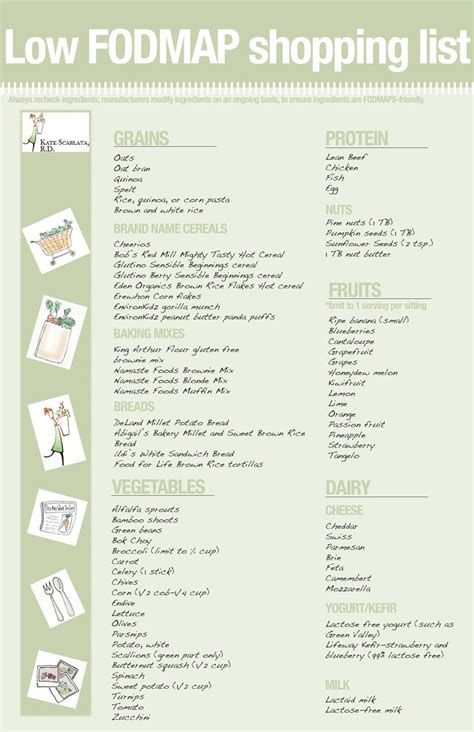 printable fodmap shopping list fodmap diet