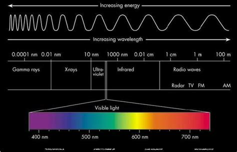 color spectrum wavelengths visible spectrum chemistry tutorvista com