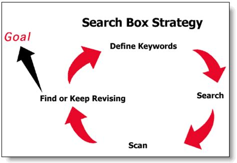 What Is Search Search Box Strategy
