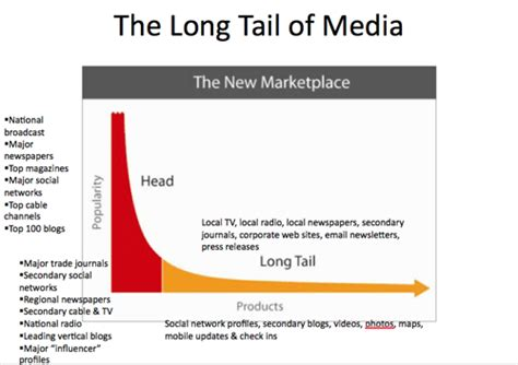 long tail theory contradicted as study reveals the times geoff livingston traditional and social media forever