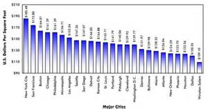cost per square foot of commercial construction by region
