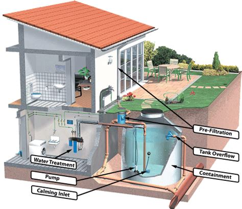 Rw Plumbing And Heating by Rainwater Harvesting Systems Discussed