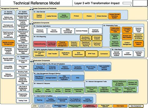 reference architecture template employees