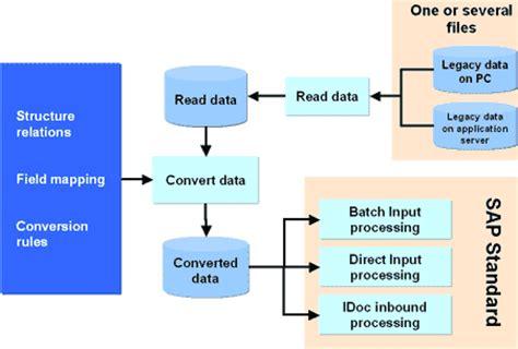 bdc tutorial sap technical data migration archives abap tutorials