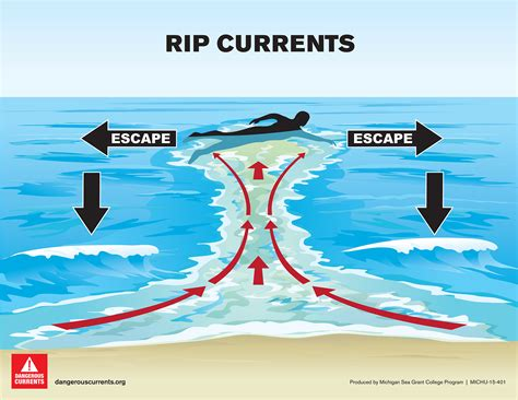rip diagram types of currents dangerous currents