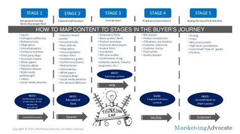 Infographic How To Map Content To The Buyer S Journey Buyer Journey Template